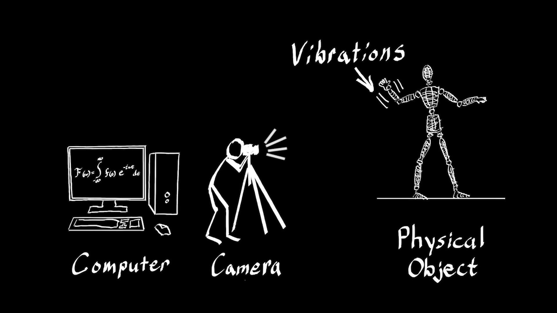 Spektakulär: »Interactive Dynamic Video« könnte das Filmemachen revolutionieren