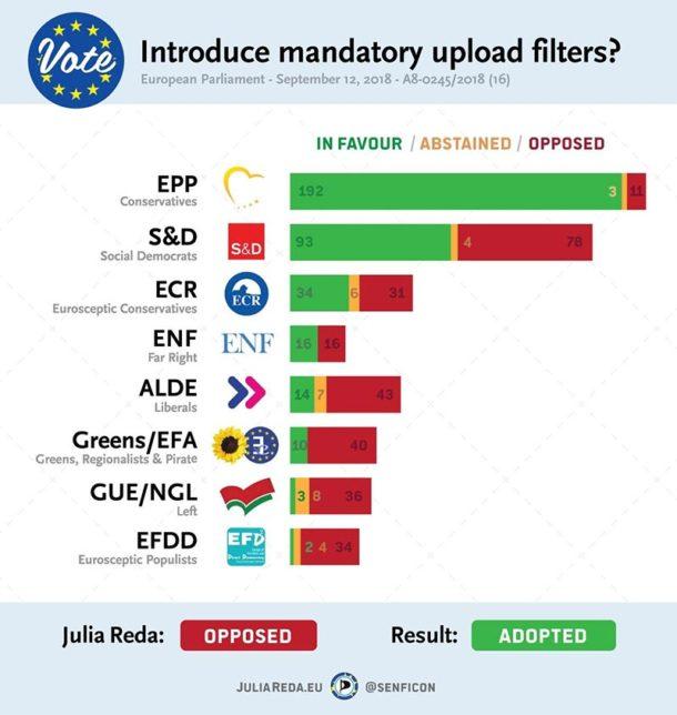Cory Doctorow zur EU-Abstimmung in Sachen Urheberrecht